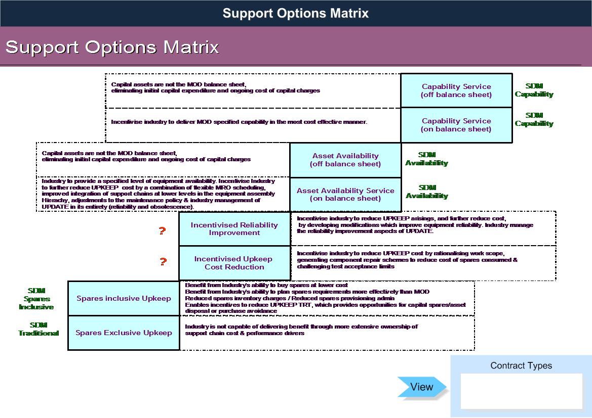 LCIA 4 8 - Support Options Matrix
